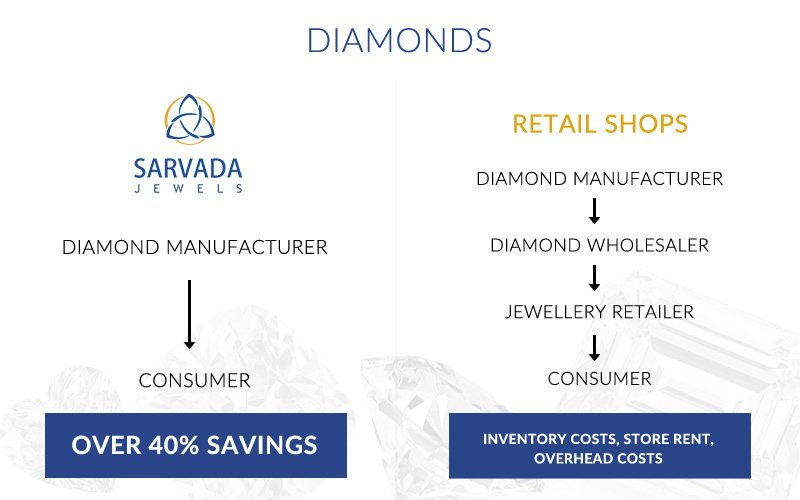 Why buy from Sarvada Jewels